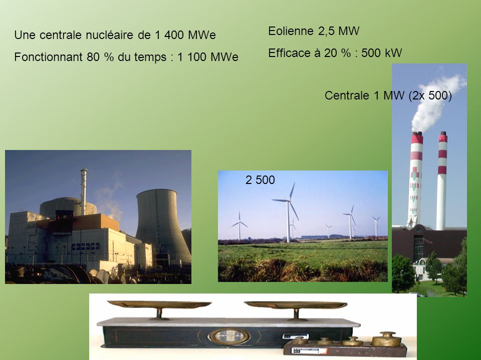 Densité de puissance nominale installée dans un champ d'éoliennes situé dans une zone favorable : 10 MW par km2, soit une production annuelle : 20 GW.
