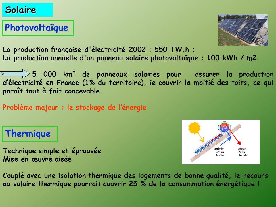 La production française d électricité 2002 : 550 TW.h ; La production annuelle d un panneau solaire photovoltaïque : 100 kWh / m2 5 000 km 2 de panneaux solaires pour assurer la production délectricité en France (1% du territoire), ie couvrir la moitié des toits, ce qui paraît tout à fait concevable.