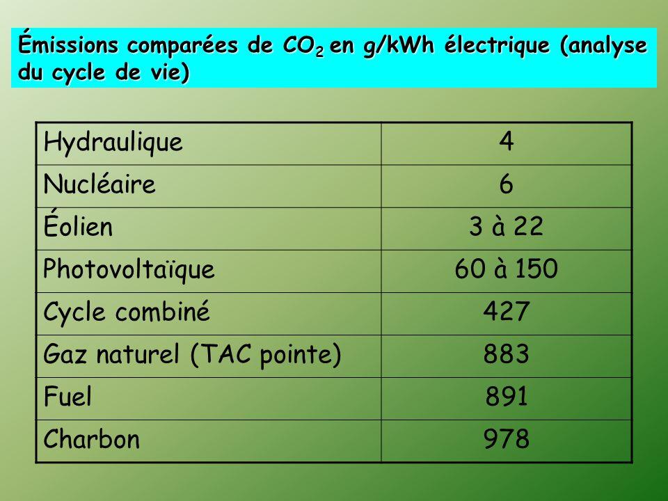 Hydraulique4 Nucléaire6 Éolien3 à 22 Photovoltaïque60 à 150 Cycle combiné427 Gaz naturel (TAC pointe)883 Fuel891 Charbon978 Émissions comparées de CO 2 en g/kWh électrique (analyse du cycle de vie)
