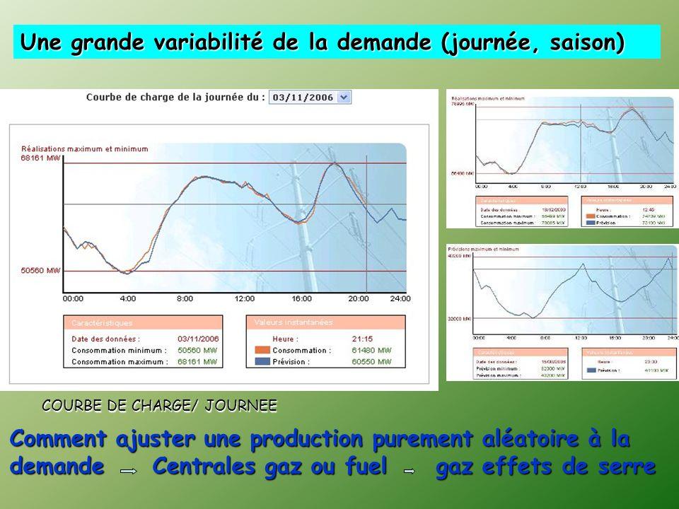 Une grande variabilité de la demande (journée, saison) COURBE DE CHARGE/ JOURNEE Comment ajuster une production purement aléatoire à la demande Centrales gaz ou fuel gaz effets de serre