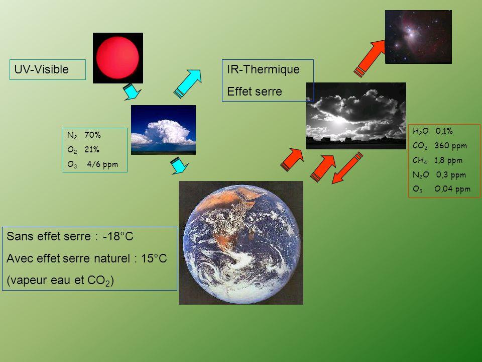 UV-Visible N 2 70% O 2 21% O 3 4/6 ppm H 2 O 0,1% CO 2 360 ppm CH 4 1,8 ppm N 2 O 0,3 ppm O 3 O,04 ppm IR-Thermique Effet serre Sans effet serre :-18°C Avec effet serre naturel : 15°C (vapeur eau et CO 2 )