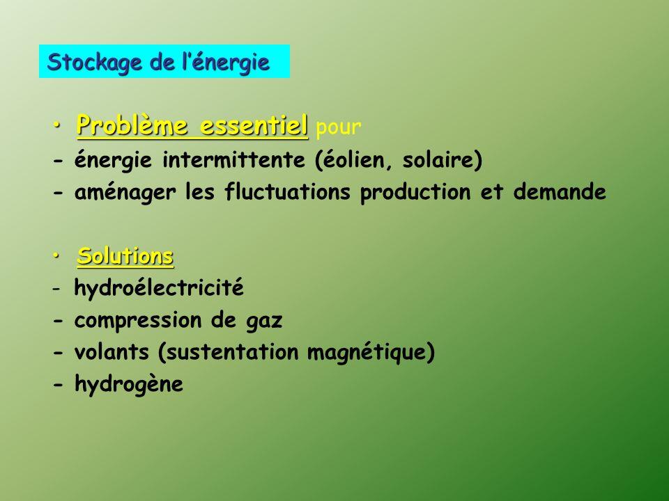 Problème essentielProblème essentiel pour - énergie intermittente (éolien, solaire) - aménager les fluctuations production et demande SolutionsSolutions - hydroélectricité - compression de gaz - volants (sustentation magnétique) - hydrogène Stockage de lénergie