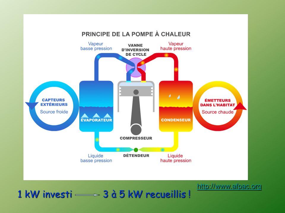1 kW investi 3 à 5 kW recueillis ! http://www.afpac.org