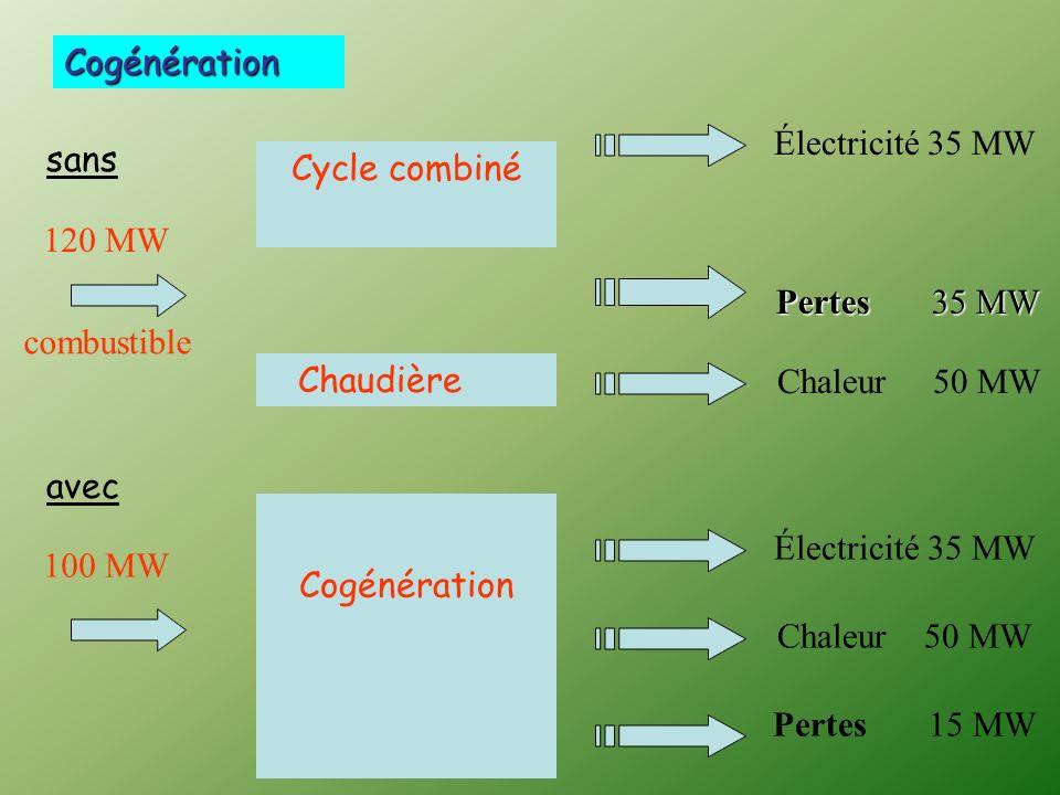 100 MW Électricité 35 MW Сogénération Chaleur 50 MW Pertes 15 MW 120 MW Électricité 35 MW Cycle combiné Chaleur 50 MW Pertes 35 MW Chaudière combustible sans avec Cogénération