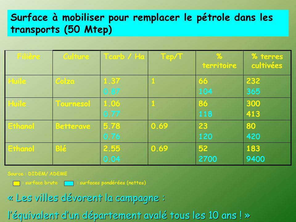 Biocarburants Oléagineux Colza, Tournesol Alcools (Blé, betterave, canne) Méthane (biogaz) (Fermentation) Huile pure Diesel EMVH (Ester) 5 à 30% dans