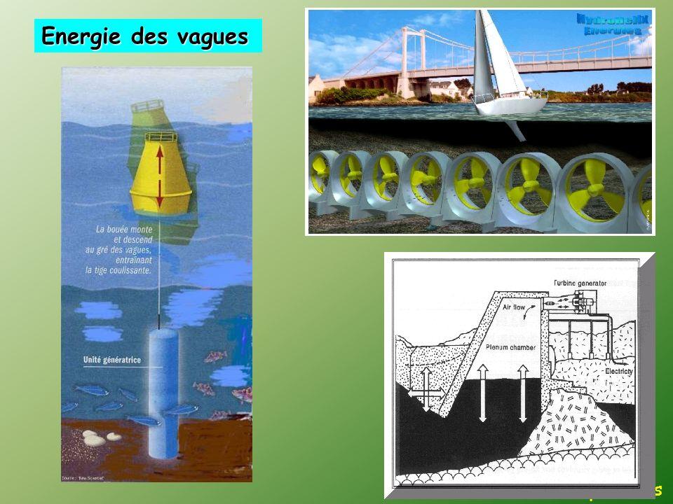 Perspectives Energie des vagues