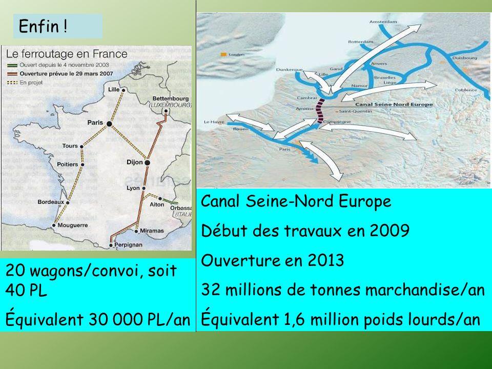 Canal Seine-Nord Europe Début des travaux en 2009 Ouverture en 2013 32 millions de tonnes marchandise/an Équivalent 1,6 million poids lourds/an Enfin .