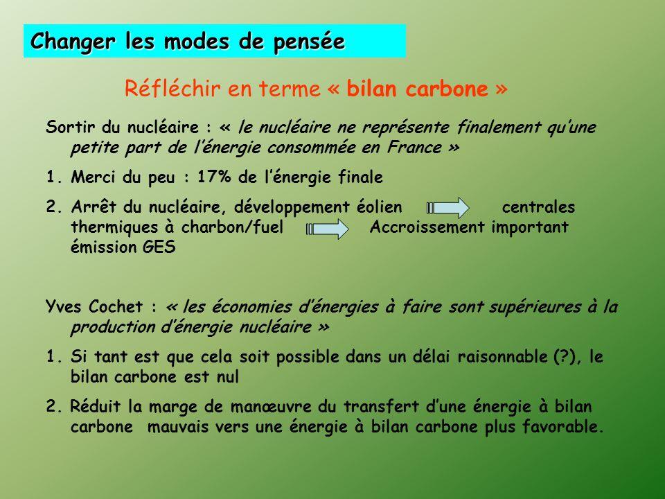 Sortir du nucléaire : « le nucléaire ne représente finalement quune petite part de lénergie consommée en France » 1.Merci du peu : 17% de lénergie finale 2.Arrêt du nucléaire, développement éolien centrales thermiques à charbon/fuel Accroissement important émission GES Yves Cochet : « les économies dénergies à faire sont supérieures à la production dénergie nucléaire » 1.Si tant est que cela soit possible dans un délai raisonnable (?), le bilan carbone est nul 2.