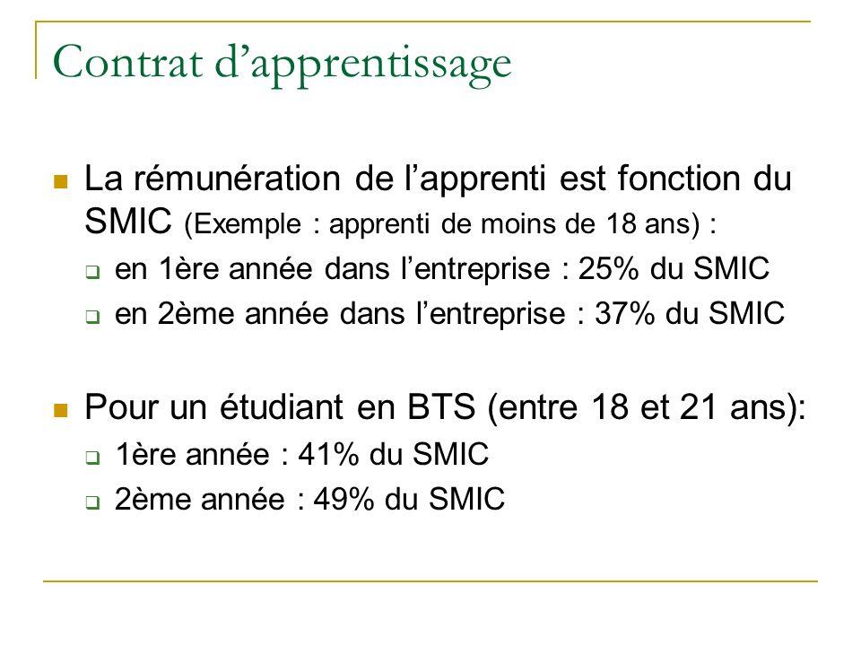 Contrat dapprentissage La rémunération de lapprenti est fonction du SMIC (Exemple : apprenti de moins de 18 ans) : en 1ère année dans lentreprise : 25% du SMIC en 2ème année dans lentreprise : 37% du SMIC Pour un étudiant en BTS (entre 18 et 21 ans): 1ère année : 41% du SMIC 2ème année : 49% du SMIC