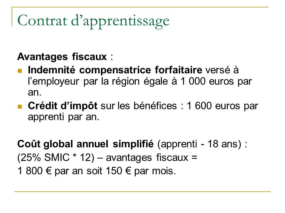 Contrat dapprentissage Avantages fiscaux : Indemnité compensatrice forfaitaire versé à lemployeur par la région égale à 1 000 euros par an.