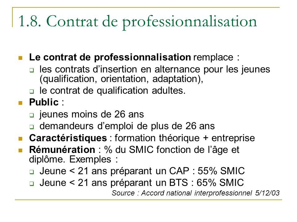 1.8. Contrat de professionnalisation Le contrat de professionnalisation remplace : les contrats dinsertion en alternance pour les jeunes (qualificatio