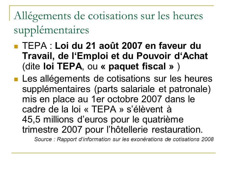 Allégements de cotisations sur les heures supplémentaires TEPA : Loi du 21 août 2007 en faveur du Travail, de lEmploi et du Pouvoir dAchat (dite loi TEPA, ou « paquet fiscal » ) Les allégements de cotisations sur les heures supplémentaires (parts salariale et patronale) mis en place au 1er octobre 2007 dans le cadre de la loi « TEPA » sélèvent à 45,5 millions deuros pour le quatrième trimestre 2007 pour lhôtellerie restauration.