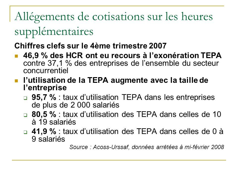 Allégements de cotisations sur les heures supplémentaires Chiffres clefs sur le 4ème trimestre 2007 46,9 % des HCR ont eu recours à lexonération TEPA contre 37,1 % des entreprises de lensemble du secteur concurrentiel lutilisation de la TEPA augmente avec la taille de lentreprise 95,7 % : taux dutilisation TEPA dans les entreprises de plus de 2 000 salariés 80,5 % : taux dutilisation des TEPA dans celles de 10 à 19 salariés 41,9 % : taux dutilisation des TEPA dans celles de 0 à 9 salariés Source : Acoss-Urssaf, données arrêtées à mi-février 2008
