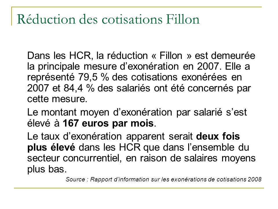 Réduction des cotisations Fillon Dans les HCR, la réduction « Fillon » est demeurée la principale mesure dexonération en 2007.