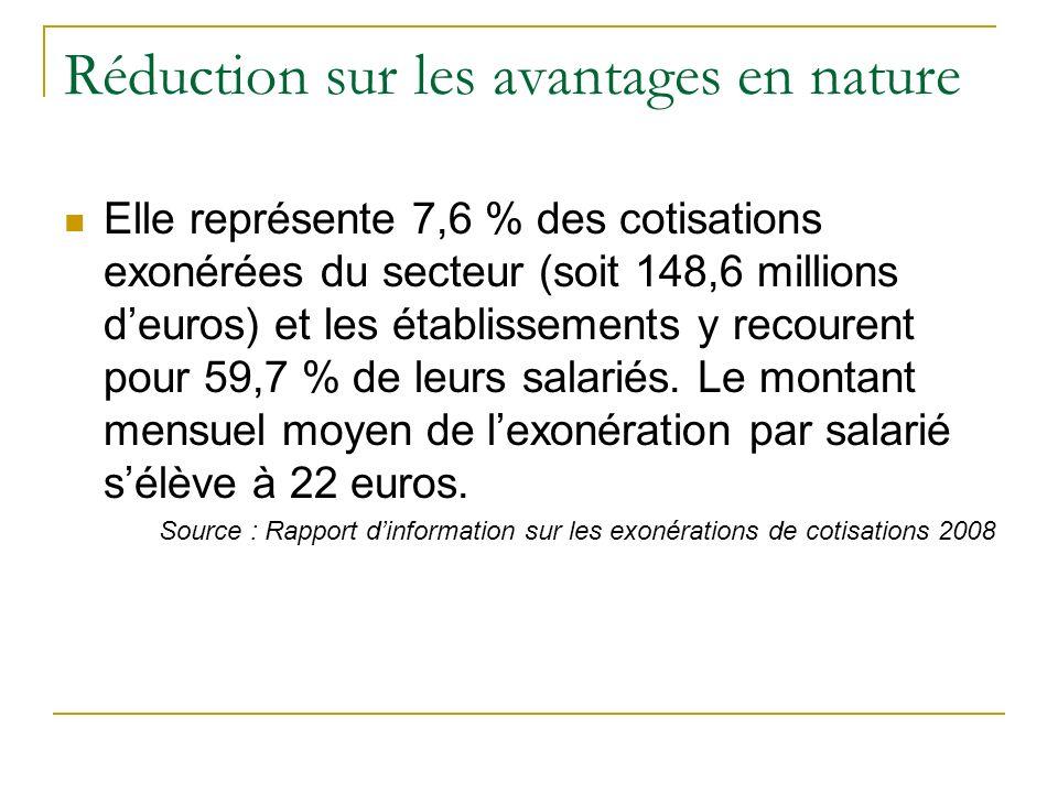 Réduction sur les avantages en nature Elle représente 7,6 % des cotisations exonérées du secteur (soit 148,6 millions deuros) et les établissements y recourent pour 59,7 % de leurs salariés.