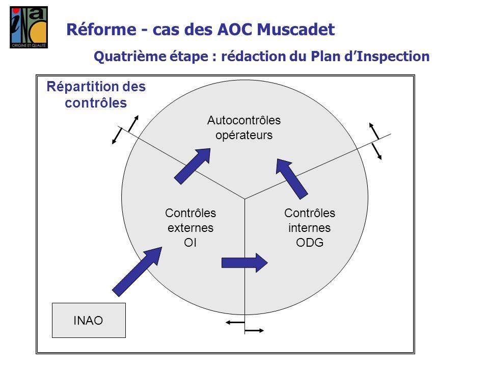 Autocontrôles opérateurs Contrôles internes ODG Contrôles externes OI Répartition des contrôles INAO Réforme - cas des AOC Muscadet Quatrième étape :