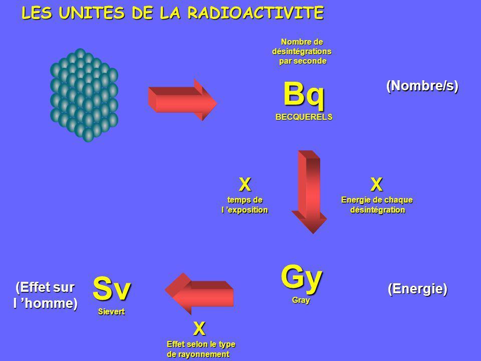 LES UNITES DE LA RADIOACTIVITE BqBECQUERELS Nombre de désintégrations par seconde X Energie de chaque désintégration désintégrationX temps de l exposi