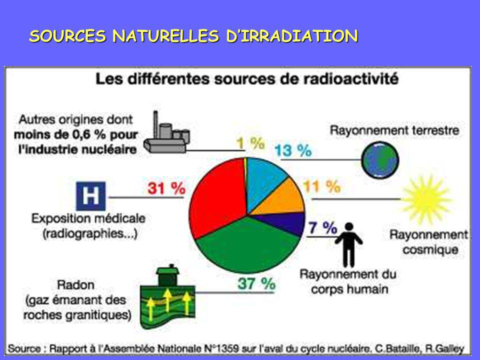 SOURCES NATURELLES DIRRADIATION