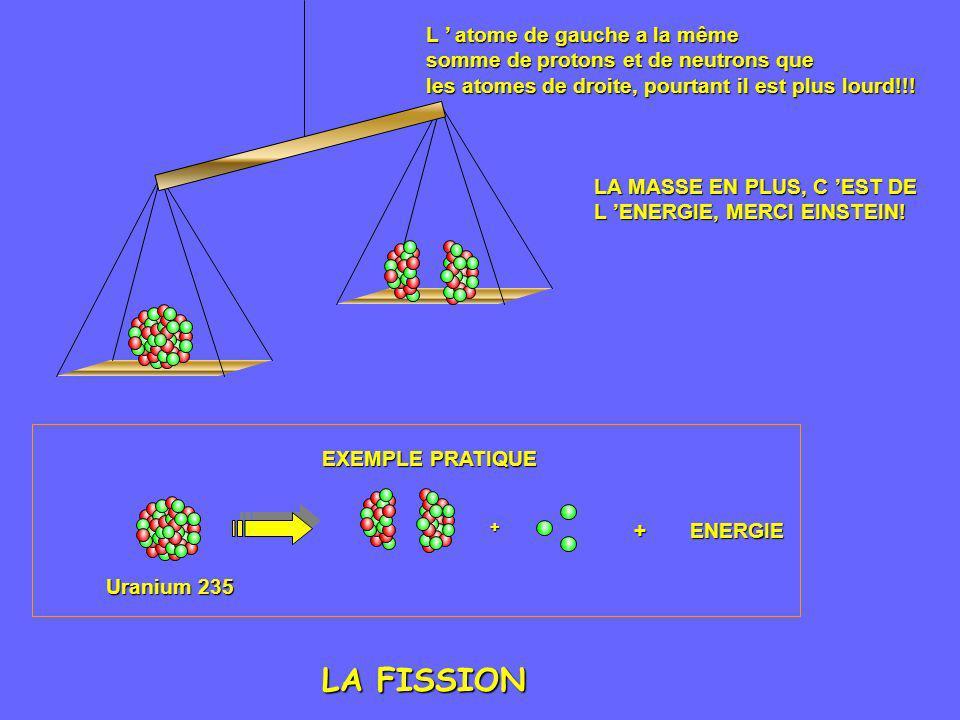 + EXEMPLE PRATIQUE +ENERGIE Uranium 235 L atome de gauche a la même somme de protons et de neutrons que les atomes de droite, pourtant il est plus lou