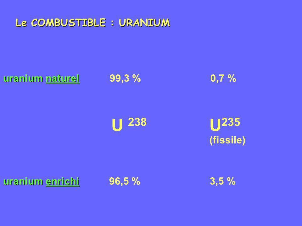 Le COMBUSTIBLE : URANIUM uranium naturel uranium naturel 99,3 % 0,7 % U 238 U 235 uranium enrichi uranium enrichi 96,5 % 3,5 % (fissile)