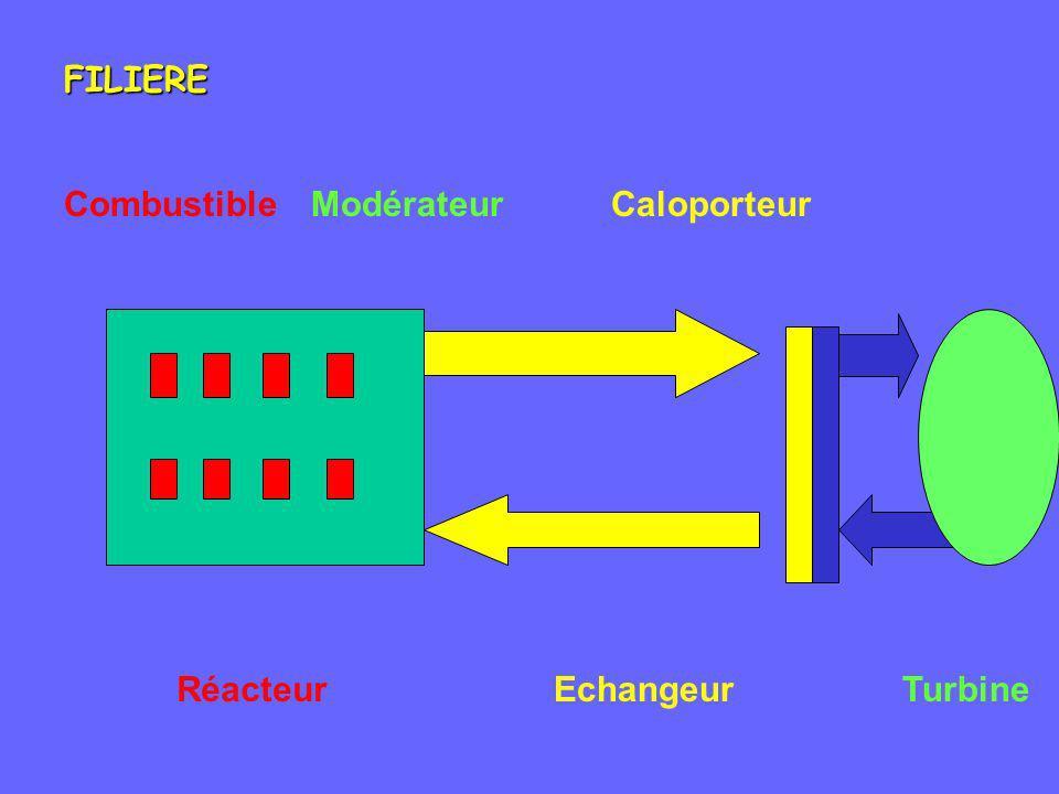CombustibleCaloporteurModérateur RéacteurTurbineEchangeur FILIERE