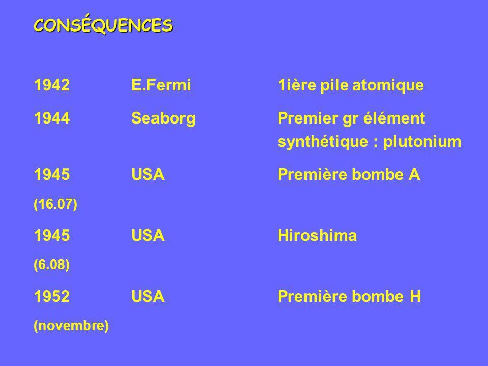 CONSÉQUENCES 1942E.Fermi1ière pile atomique 1944SeaborgPremier gr élément synthétique : plutonium 1945USAPremière bombe A (16.07) 1945USAHiroshima (6.