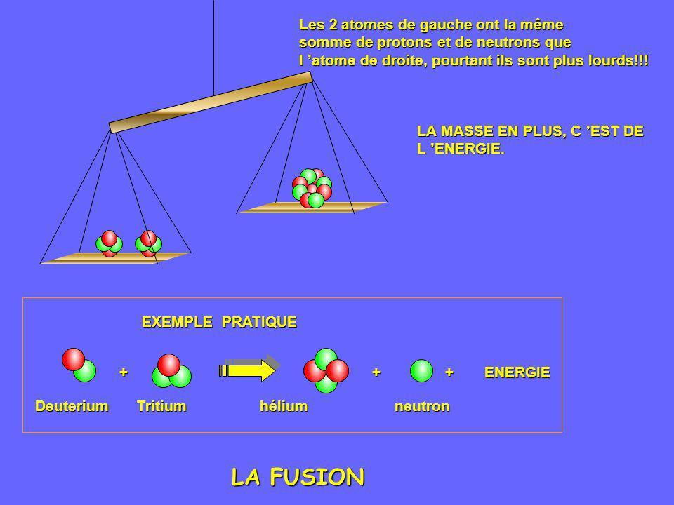 LA FUSION Les 2 atomes de gauche ont la même somme de protons et de neutrons que l atome de droite, pourtant ils sont plus lourds!!! LA MASSE EN PLUS,