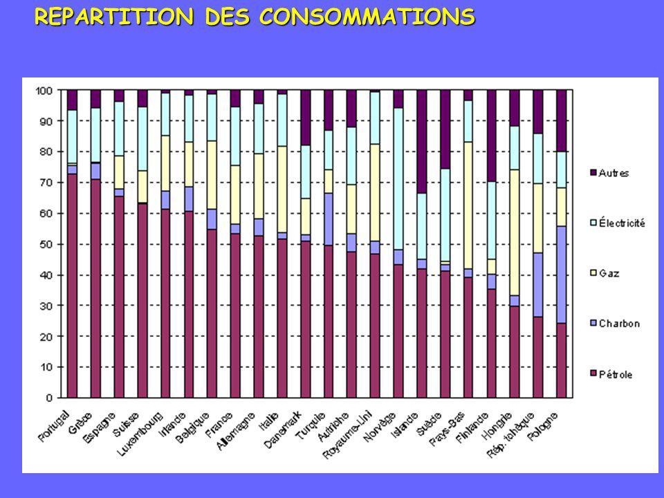 REPARTITION DES CONSOMMATIONS
