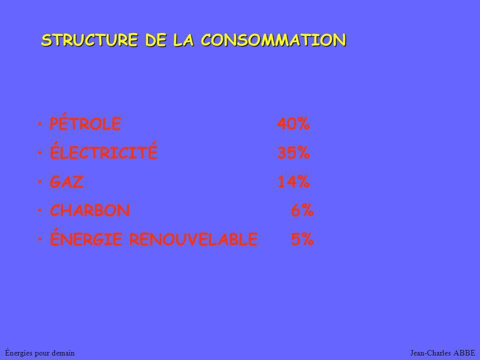 Jean-Charles ABBEÉnergies pour demain STRUCTURE DE LA CONSOMMATION PÉTROLE40% ÉLECTRICITÉ35% GAZ14% CHARBON 6% ÉNERGIE RENOUVELABLE 5%