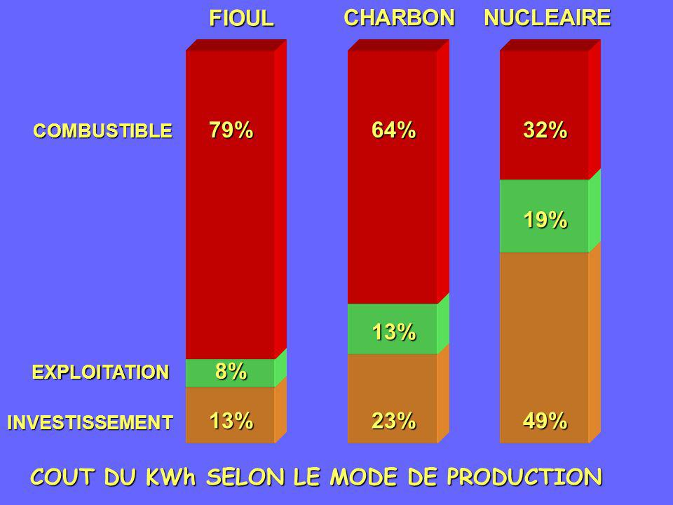 COUT DU KWh SELON LE MODE DE PRODUCTION FIOULCHARBONNUCLEAIRE64%79%32% COMBUSTIBLE EXPLOITATION INVESTISSEMENT 8% 13% 13% 23% 19% 49%