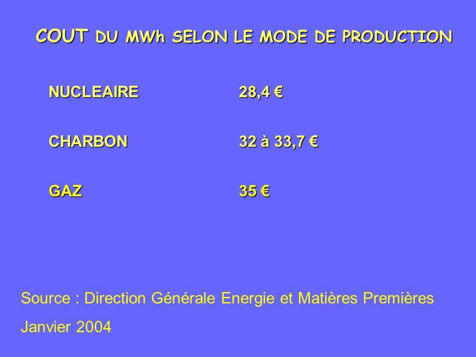 COUT DU MWh SELON LE MODE DE PRODUCTION CHARBON32 à 33,7 CHARBON32 à 33,7 NUCLEAIRE28,4 NUCLEAIRE28,4 GAZ35 GAZ35 Source : Direction Générale Energie