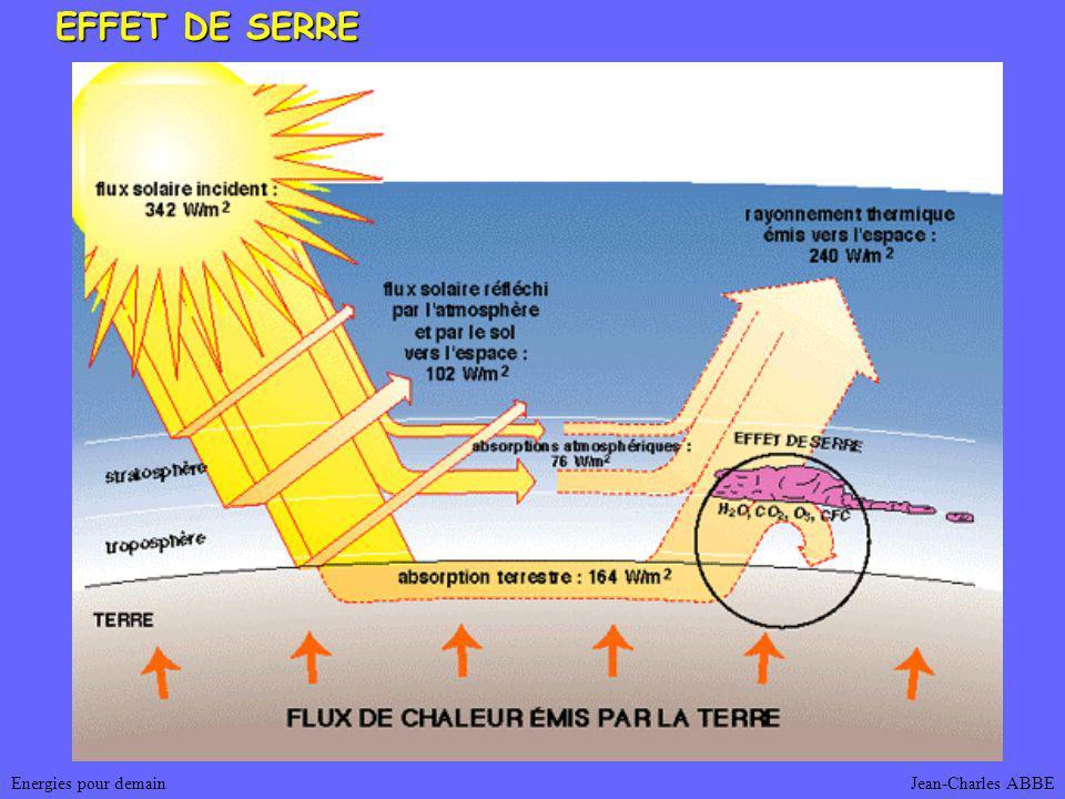 Jean-Charles ABBEEnergies pour demain EFFET DE SERRE