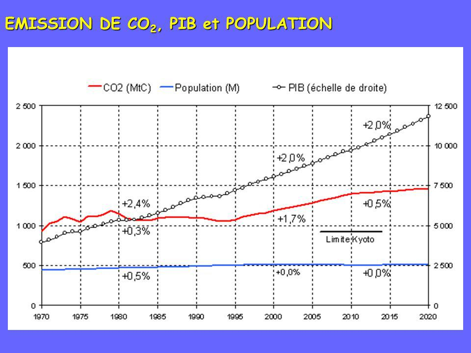 EMISSION DE CO 2, PIB et POPULATION
