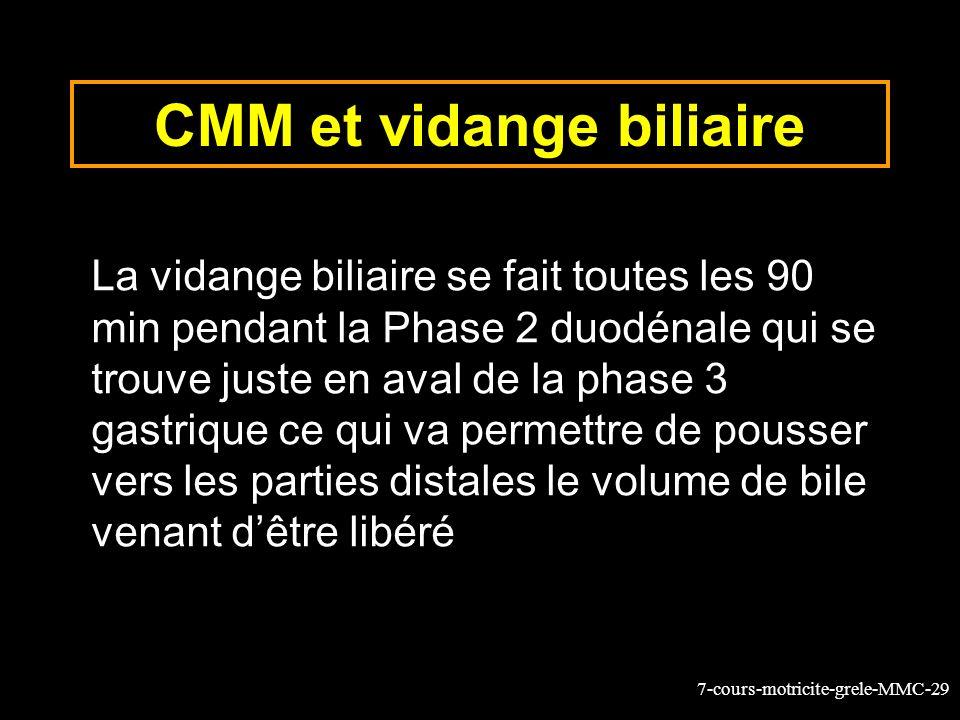 7-cours-motricite-grele-MMC-29 CMM et vidange biliaire La vidange biliaire se fait toutes les 90 min pendant la Phase 2 duodénale qui se trouve juste