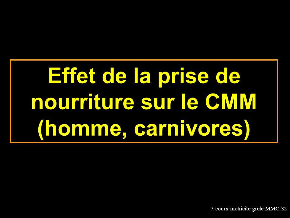 7-cours-motricite-grele-MMC-32 Effet de la prise de nourriture sur le CMM (homme, carnivores)