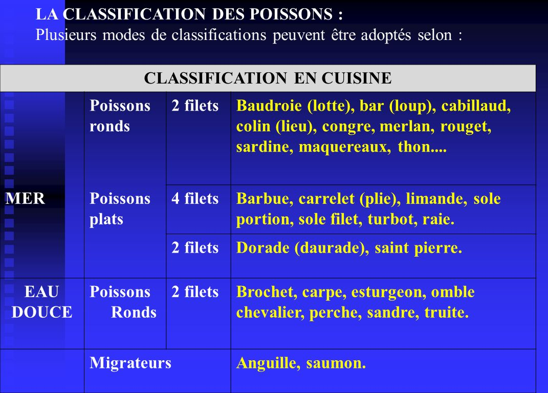 LA CLASSIFICATION DES POISSONS : Plusieurs modes de classifications peuvent être adoptés selon : CLASSIFICATION EN CUISINE Poissons ronds 2 filetsBaudroie (lotte), bar (loup), cabillaud, colin (lieu), congre, merlan, rouget, sardine, maquereaux, thon....