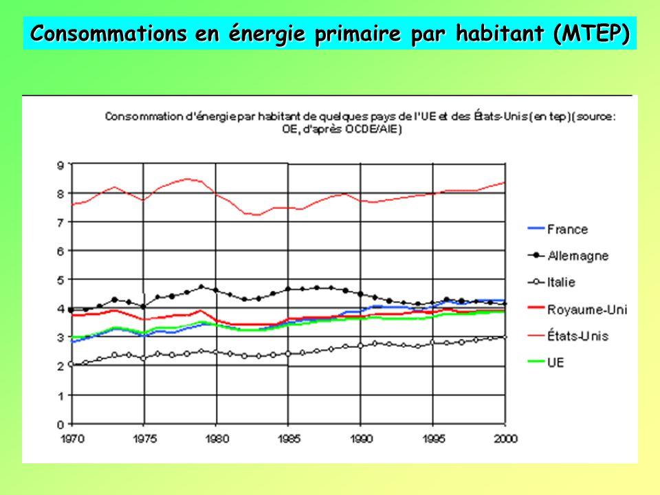 Lamélioration du niveau de vie et limpact sur la consommation électrique