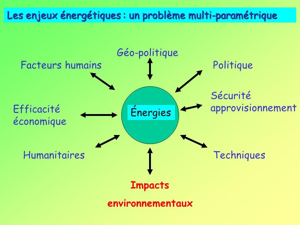 Énergies Sécurité approvisionnement Efficacité économique Impacts environnementaux HumanitairesTechniques Politique Les enjeux énergétiques : un problème multi-paramétrique Facteurs humains Géo-politique