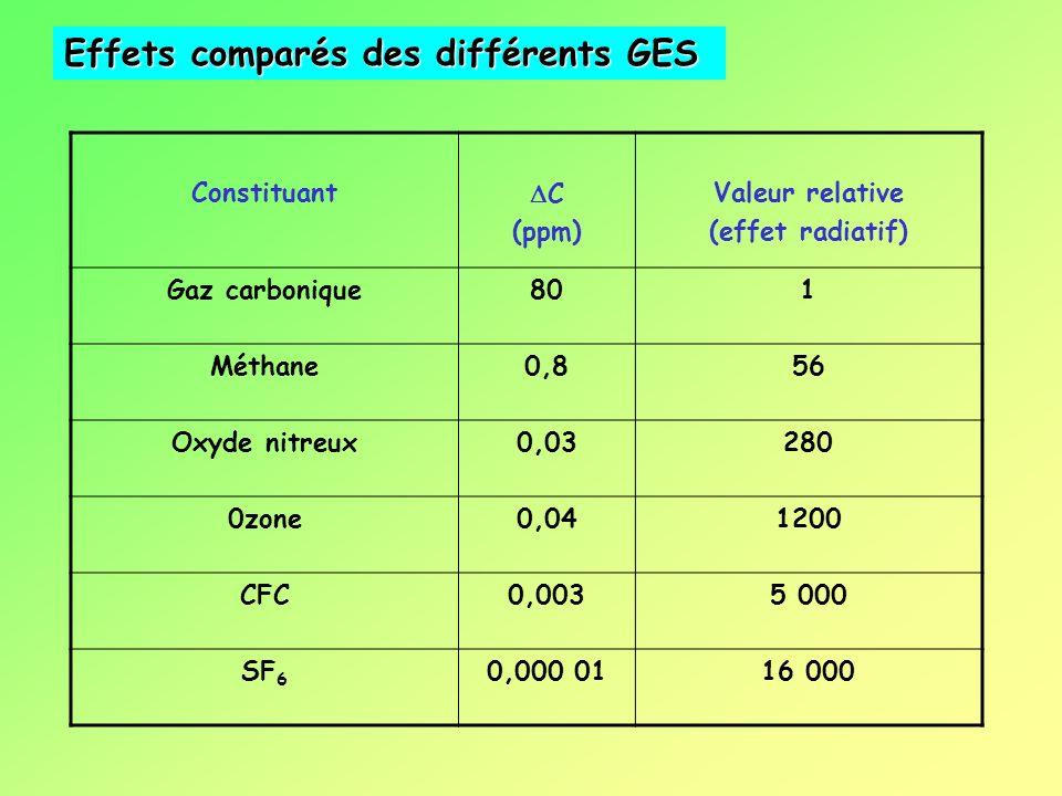 Gaz constituants de l'air sec Volumes (en %) Azote (N 2 )78,09 Oxygène (O 2 )20,95 Dioxyde de carbone (CO 2 )0,035 Hydrogène (H 2 )5,0 10 -5 Ozone (O