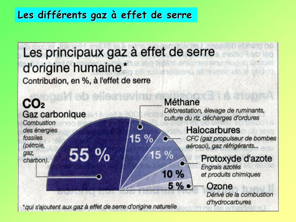 Ozone Lozone (O 3 ) est généré par laction des rayons UV sur loxygène. Concentration, ordre de 8 ppm, la plus forte vers 35 kms (ozone stratosphérique