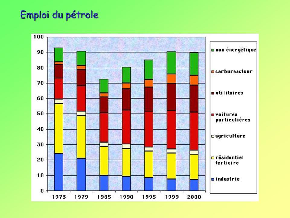Le pétrole Facilité dutilisation Non renouvelable Émetteur CO 2 Forte variabilité des prix Aléa géo-politiques