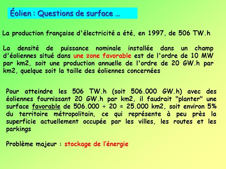 PaysPuissance Installée (MWh) 2001 2002 Production 2002 (TWh) Equivalent heures pleine puissance (sur 8 760 h/an) Allemagne8 75012 00019,41 870 Espagn