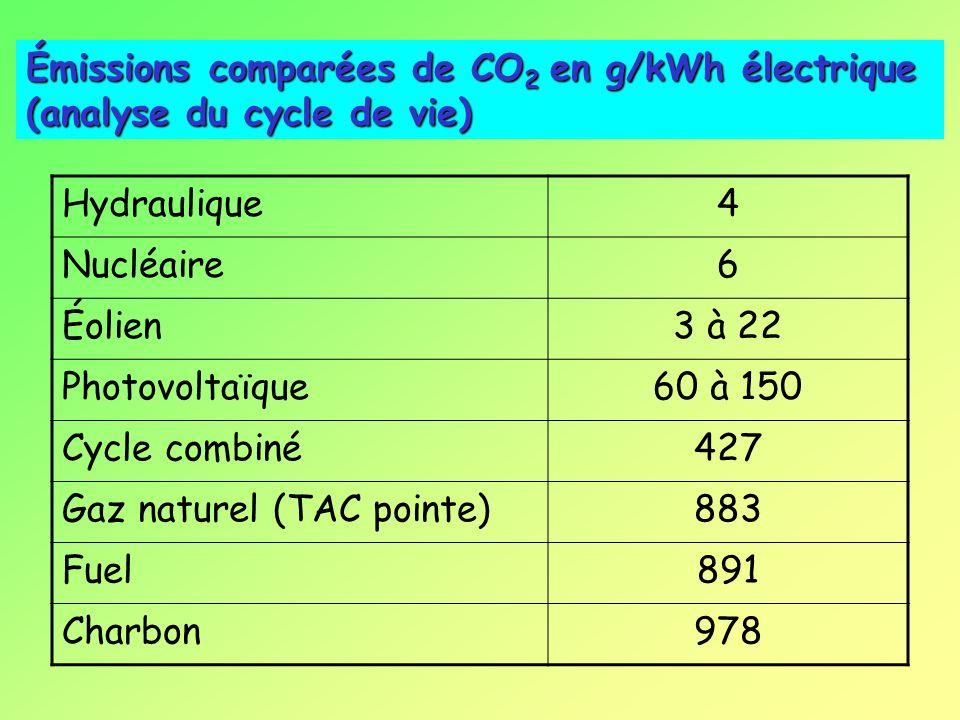 La production française d'électricité a été, en 2002, de 550 TW.h ; La production annuelle d'un panneau solaire photovoltaïque est de lordre de 100 kW