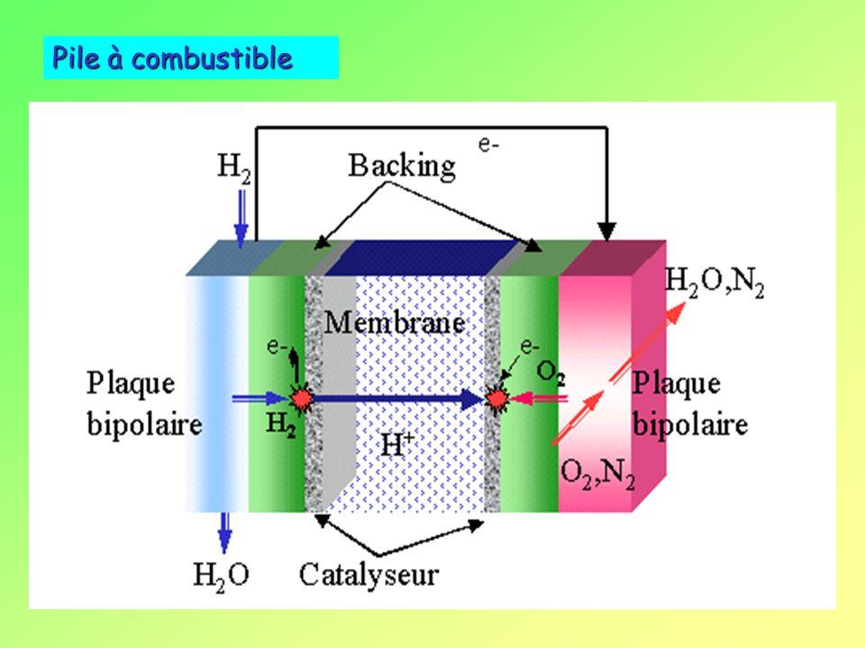 CaractéristiquesCaractéristiques - abondant - énergétique - non polluant ProductionProduction - dissociation électrolytique, photochimique de leau - c