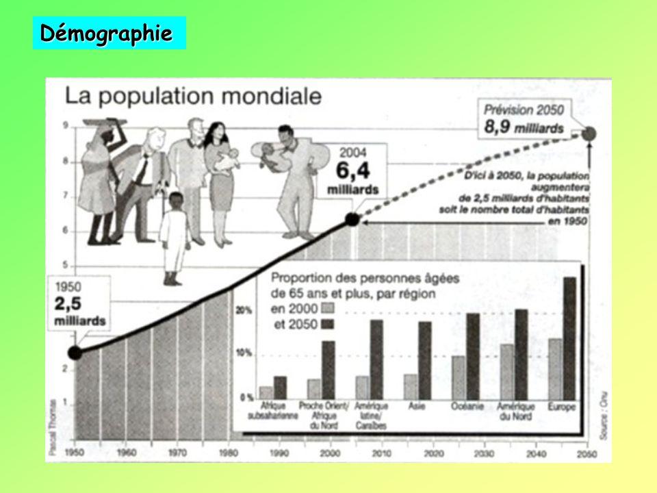 Un accroissement prévisible de la demande énergétique ……