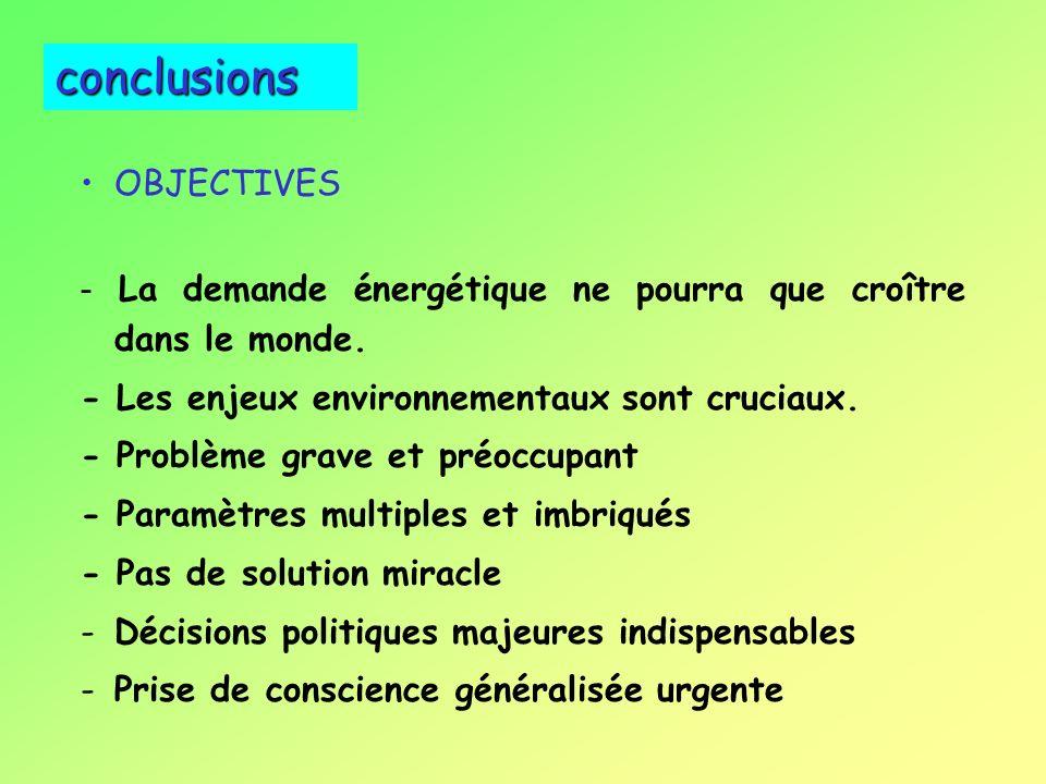 Incidence de larrêt des émissions de CO 2