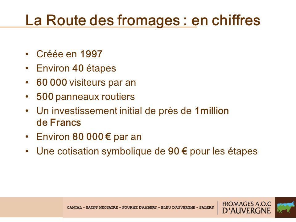 La Route des fromages : en chiffres Créée en 1997 Environ 40 étapes 60 000 visiteurs par an 500 panneaux routiers Un investissement initial de près de 1million de Francs Environ 80 000 par an Une cotisation symbolique de 90 pour les étapes
