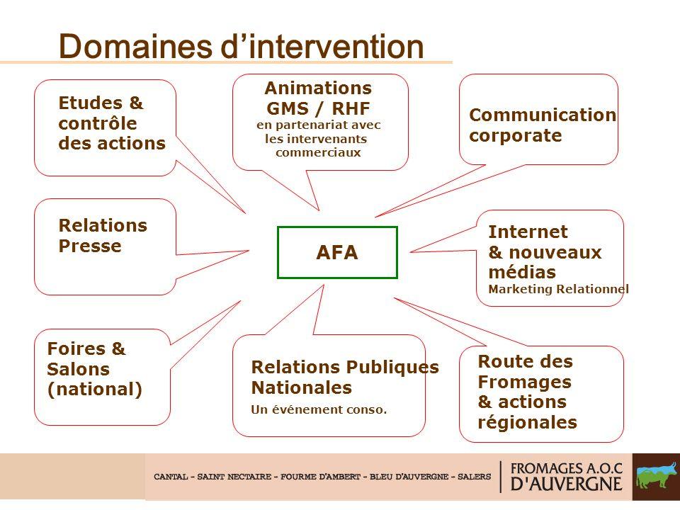 Domaines dintervention AFA Etudes & contrôle des actions Relations Presse Foires & Salons (national) Internet & nouveaux médias Marketing Relationnel
