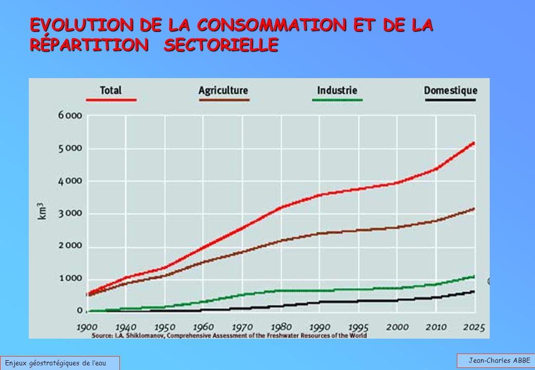 Jean-Charles ABBE Enjeux géostratégiques de leau EVOLUTION DE LA CONSOMMATION ET DE LA RÉPARTITION SECTORIELLE