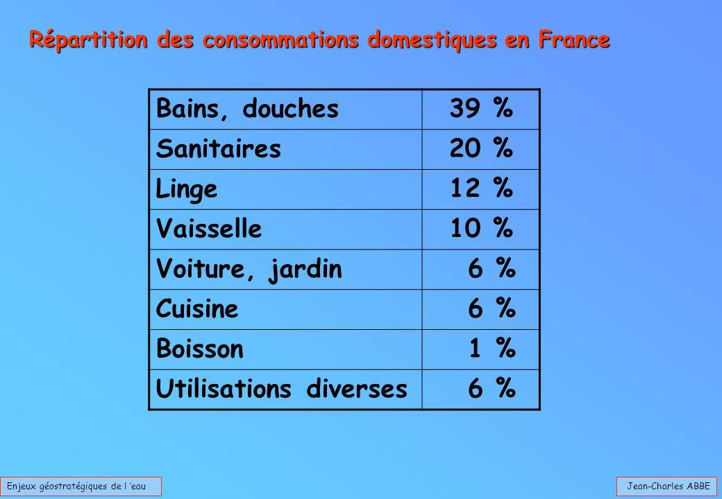 Jean-Charles ABBEEnjeux géostratégiques de l eau Répartition des consommations domestiques en France Bains, douches39 % Sanitaires20 % Linge12 % Vaisselle10 % Voiture, jardin 6 % Cuisine 6 % Boisson 1 % Utilisations diverses 6 %